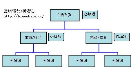 广告系列变量结构图
