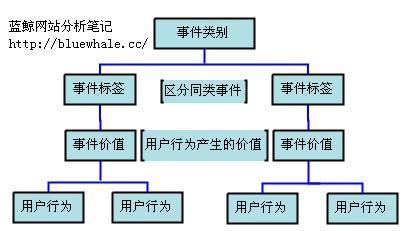 事件追踪图表