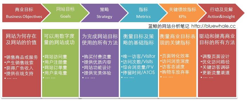 6步创建网站分析KPI指标