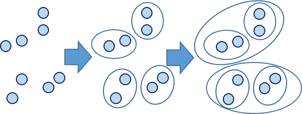 hierarchicalcluster