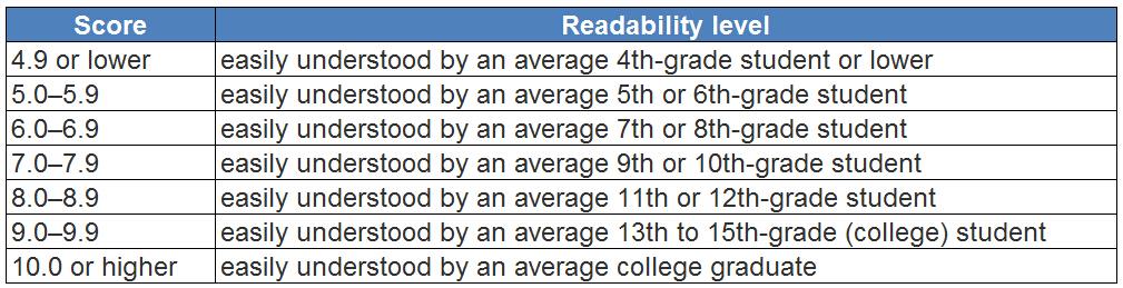 Readability level