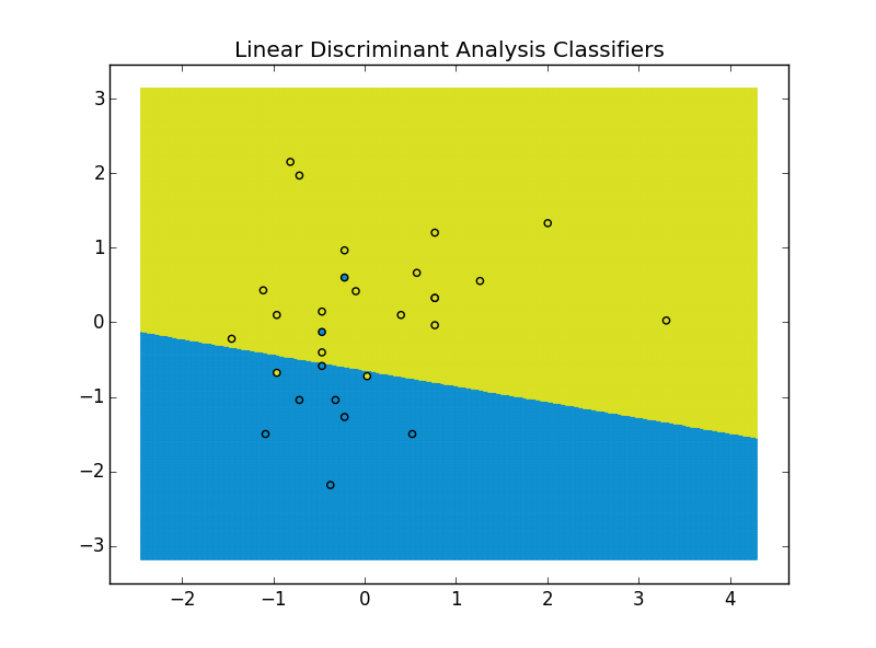 linear-discriminant-analysis-classifiers