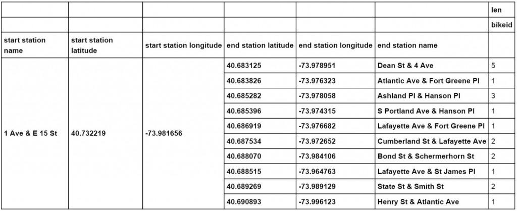 end_station