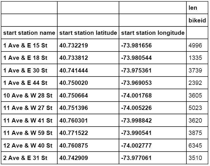 start_station
