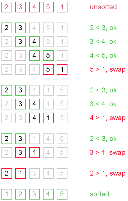 bubble-sort-2