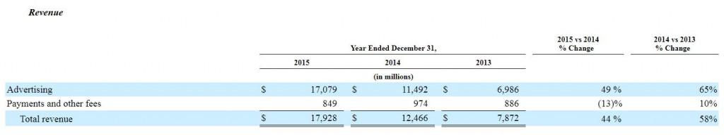 2015 Revenue