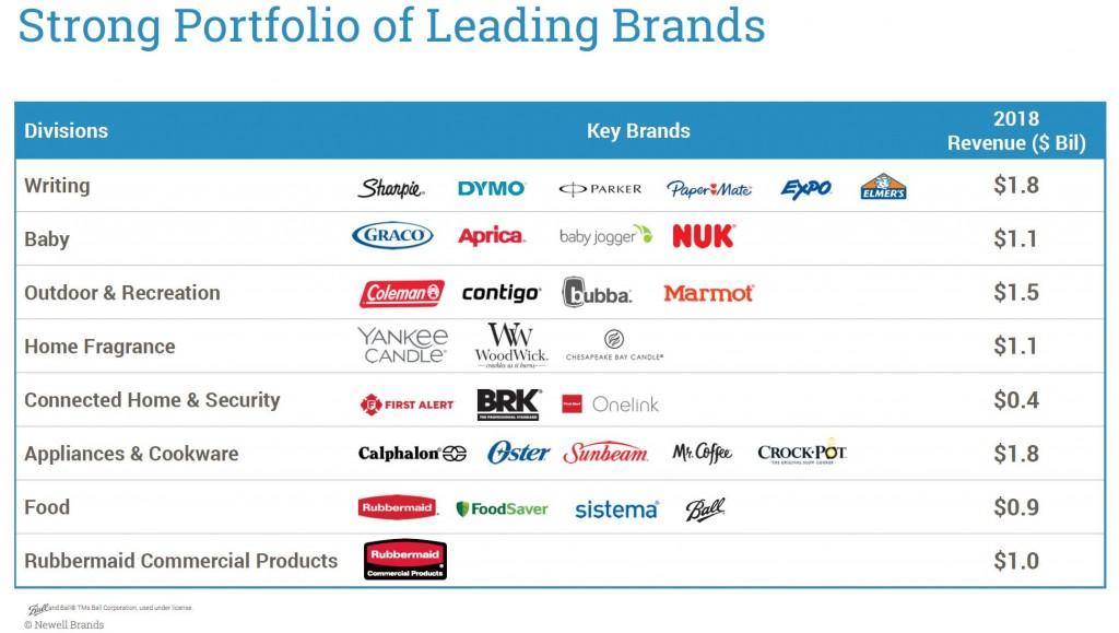 newell_brands